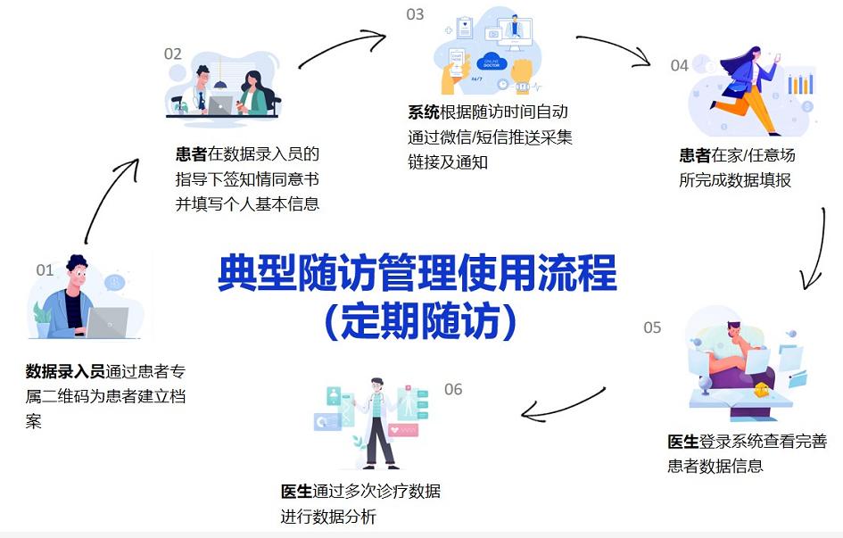 六元平台典型随访管理流程.png